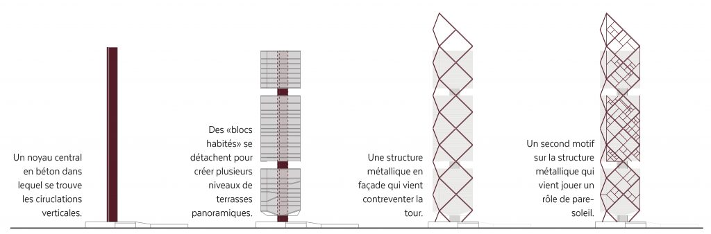 composition structurelle de la tour