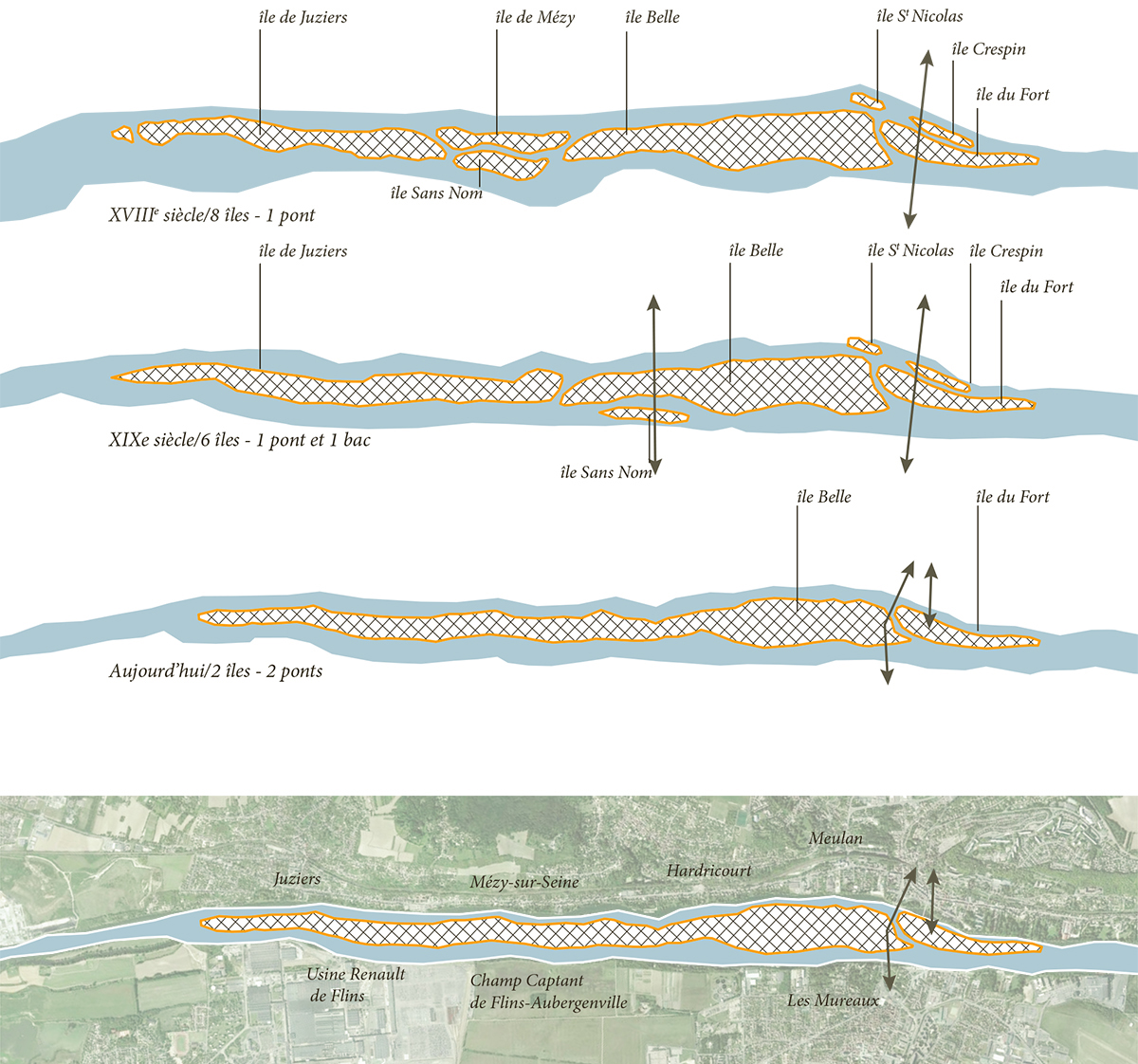 L'anthropisation des îles de la Seine entre Meulan et les Mureaux