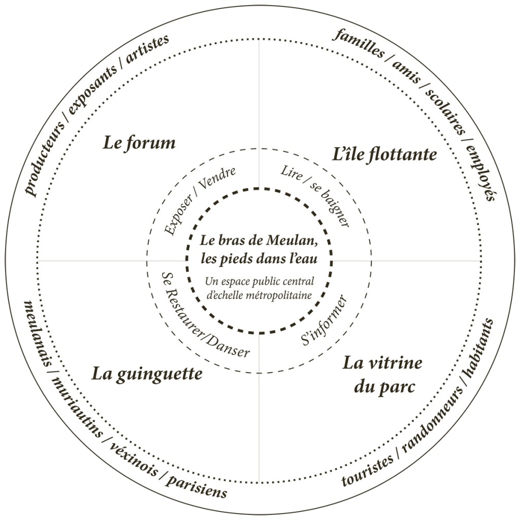 schema programmatique